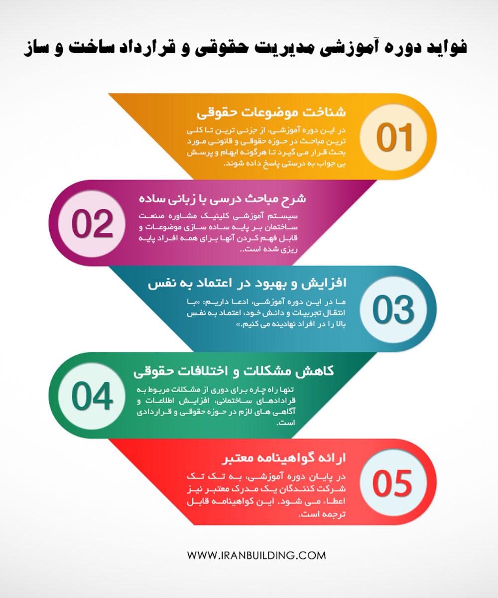 دوره آموزشی مهارتی مدیریت حقوقی و قرارداد ساخت و ساز