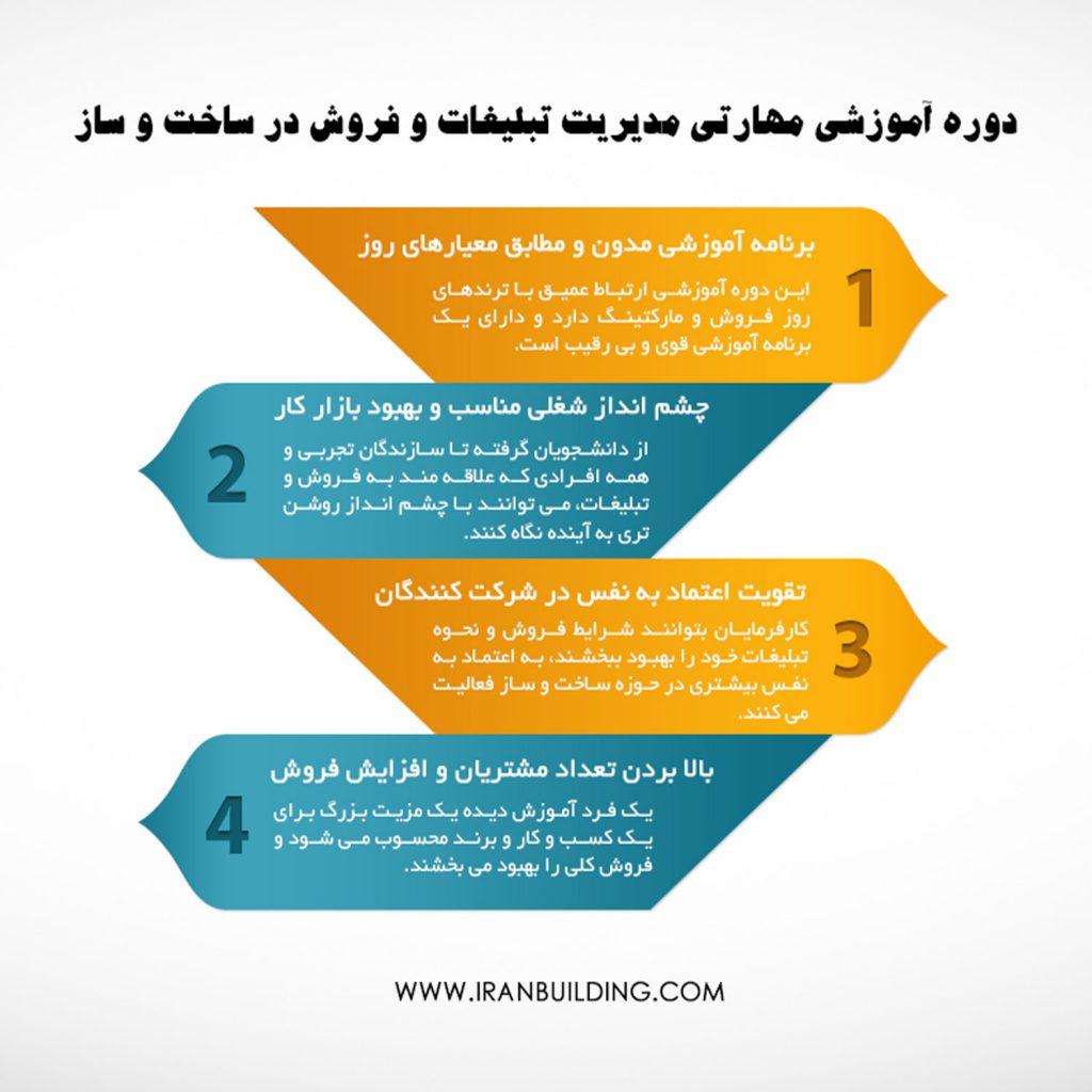 دوره آموزشی مهارتی مدیریت تبلیغات و فروش در ساخت و ساز