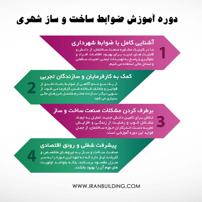 ضوابط ساخت و ساز شهری و ملاک عمل شهرداری ها